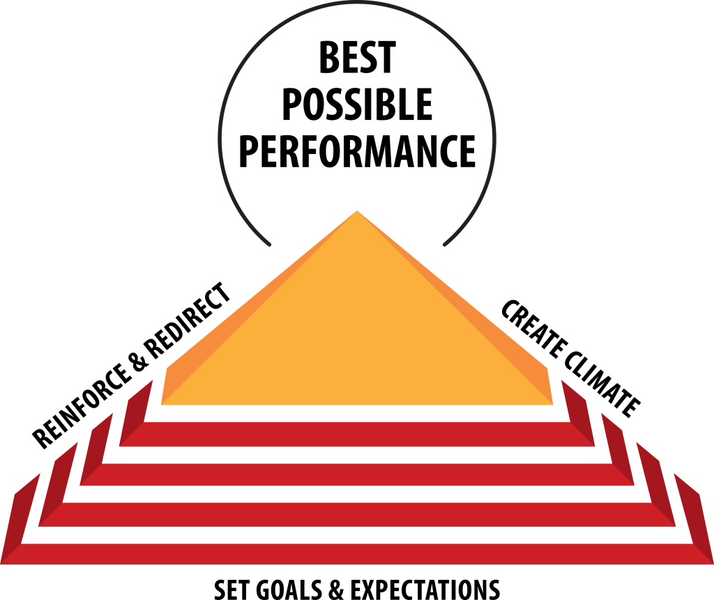 Communicating to Manage Performance