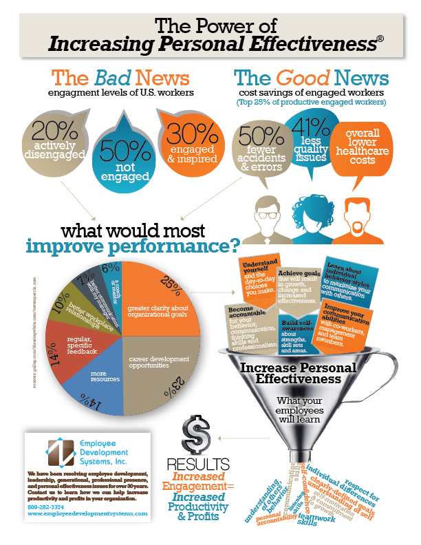 Increase Engagement, Effectiveness & Productivity: Infographic